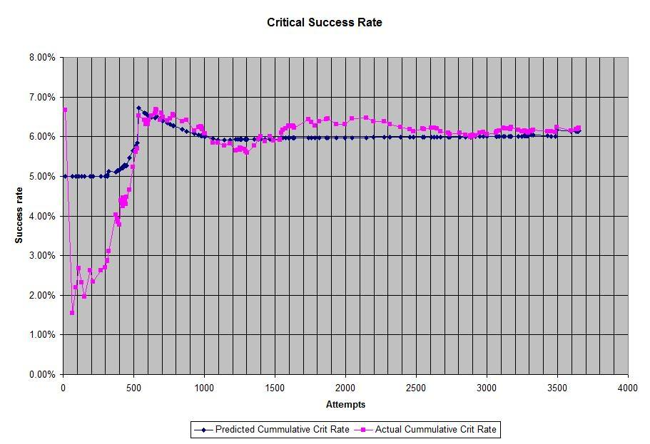 Image:Criticalsuccessrate 11jan2009.jpg